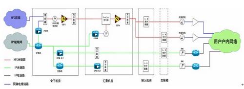 放大器级数:1~2级;同轴电缆网拓扑结构:星型