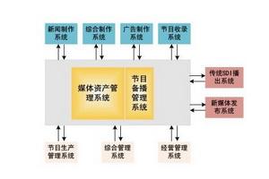 """方正""""精瀚""""媒体资产管理系统"""