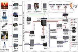 捷成广电信号监控平台