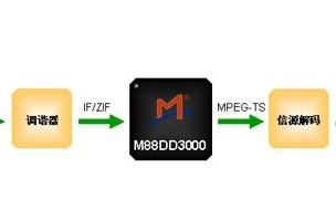 M88DD3000 – CTTB/DVB-C双标准电视信道解调芯片