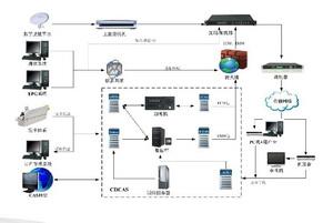 条件接收系统CAS