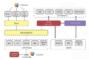 CA认证系统