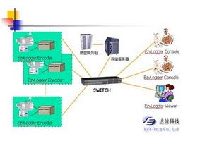 EzyLogger视像录影监播系统
