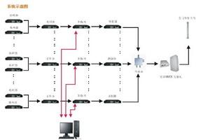 MMDS微波数字电视覆盖系统