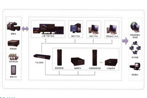 TH.MAM媒体资产管理系统