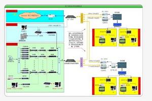 双向网络系统设计