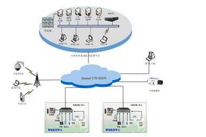 TJ天界数字视频管理平台