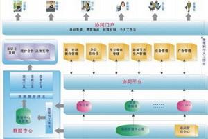 广电综合业务信息平台