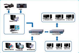 媒资管理系统